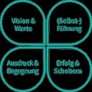 Bele_Logo_kleeblatt300px